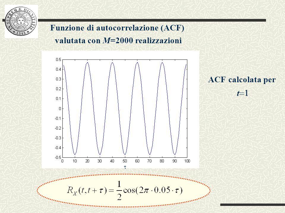 Funzione di autocorrelazione (ACF) valutata con M=2000 realizzazioni