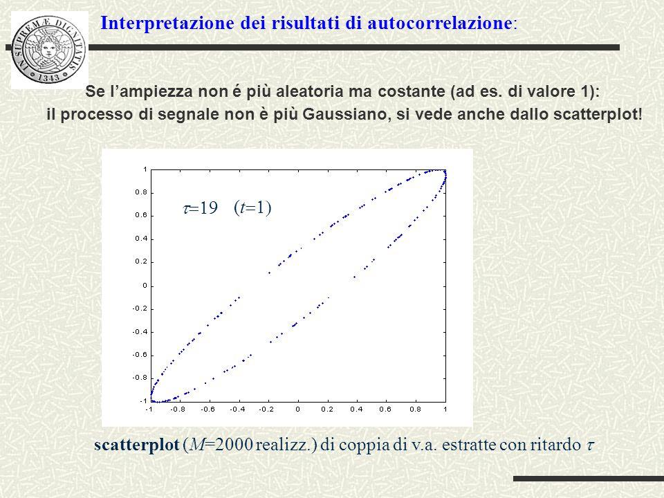 Interpretazione dei risultati di autocorrelazione: