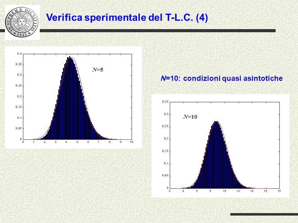 Verifica sperimentale del T-L.C. (4)