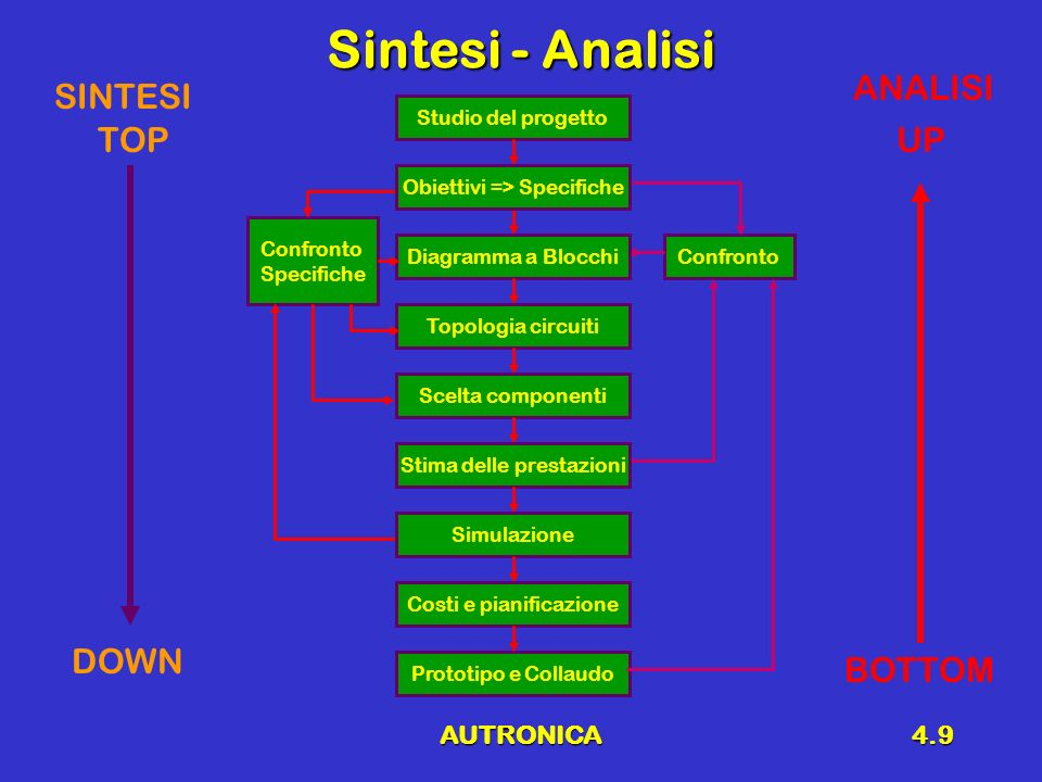 Sintesi - Analisi ANALISI SINTESI TOP UP DOWN BOTTOM AUTRONICA