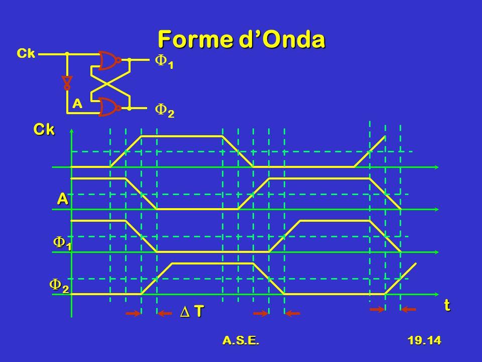 Forme d'Onda Ck F1 A F2 Ck A F1 F2 t D T A.S.E.