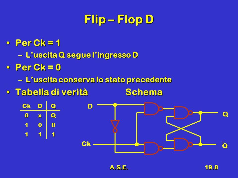 Flip – Flop D Per Ck = 1 Per Ck = 0 Tabella di verità Schema