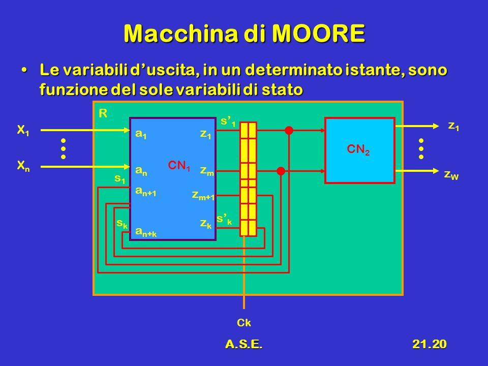 Macchina di MOORELe variabili d'uscita, in un determinato istante, sono funzione del sole variabili di stato.