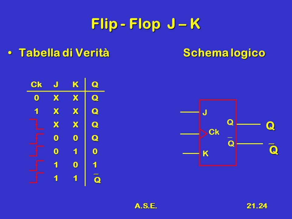 Flip - Flop J – K Tabella di Verità Schema logico Q Q Q Ck J K Q X 1