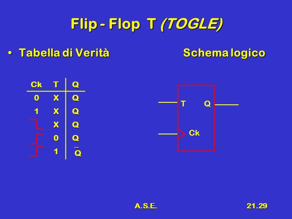 Flip - Flop T (TOGLE) Tabella di Verità Schema logico Q Ck T Q X 1
