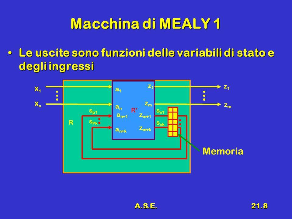 Macchina di MEALY 1Le uscite sono funzioni delle variabili di stato e degli ingressi. z1. z1. X1. a1.