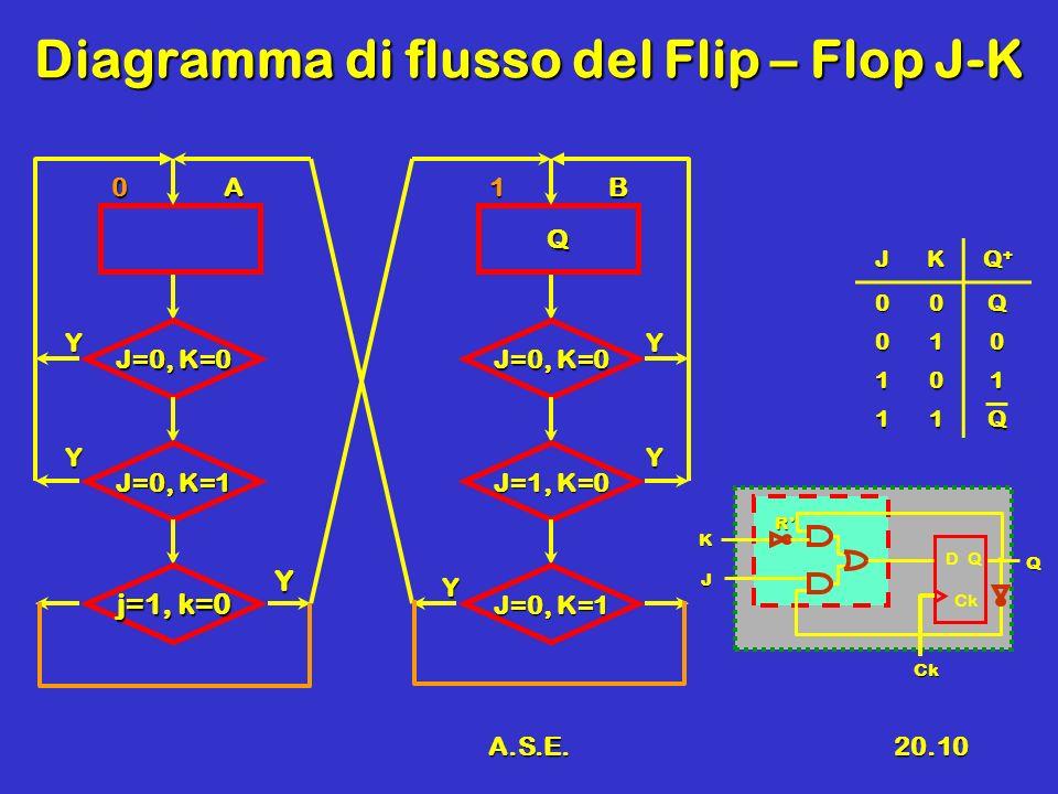 Diagramma di flusso del Flip – Flop J-K