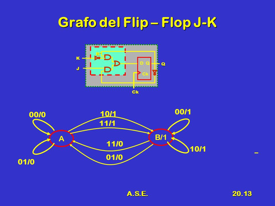 Grafo del Flip – Flop J-K