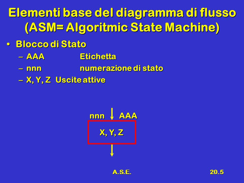 Elementi base del diagramma di flusso (ASM= Algoritmic State Machine)