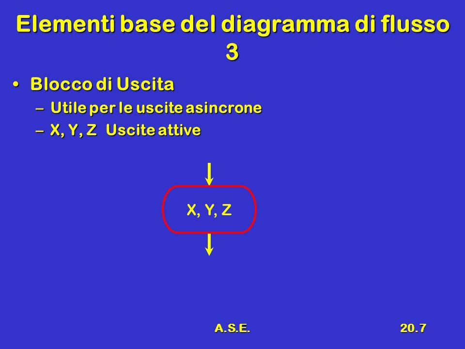 Elementi base del diagramma di flusso 3