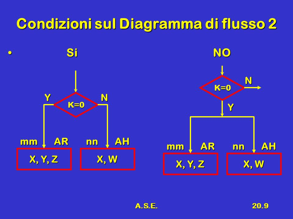 Condizioni sul Diagramma di flusso 2