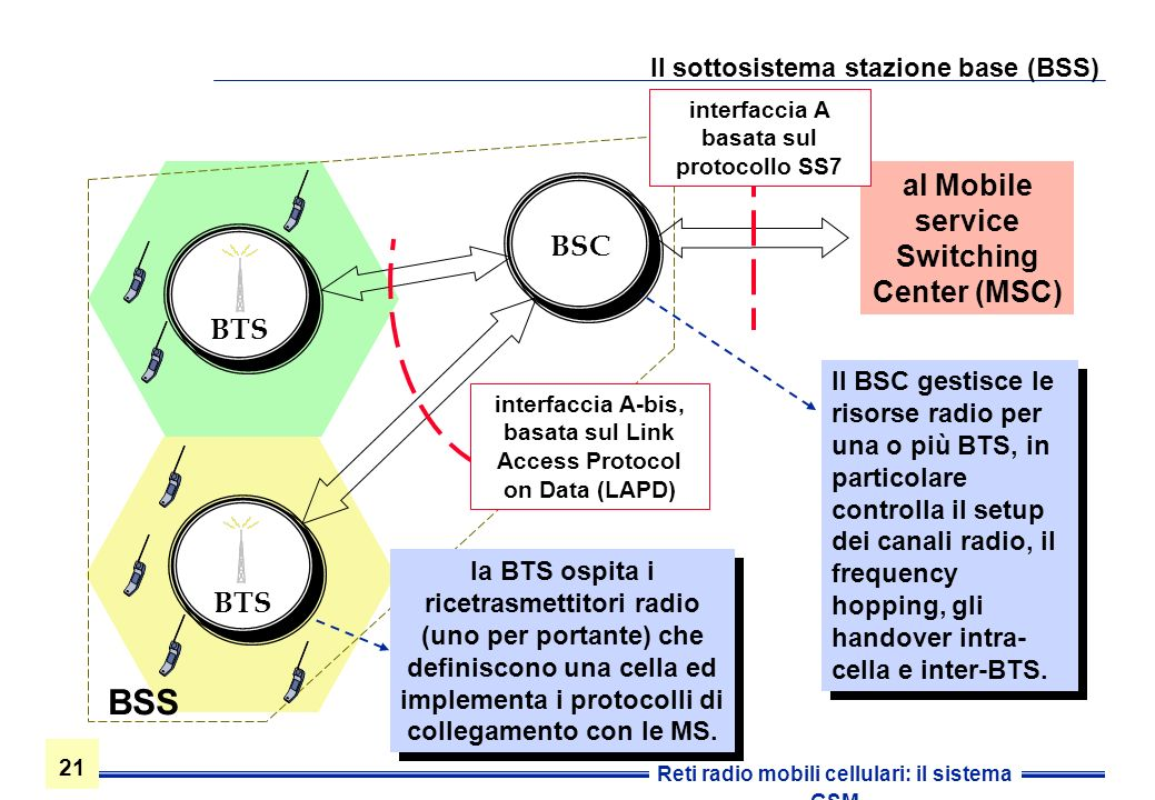 Il sottosistema stazione base (BSS)