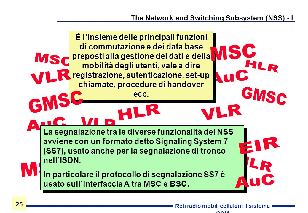 The Network and Switching Subsystem (NSS) - I