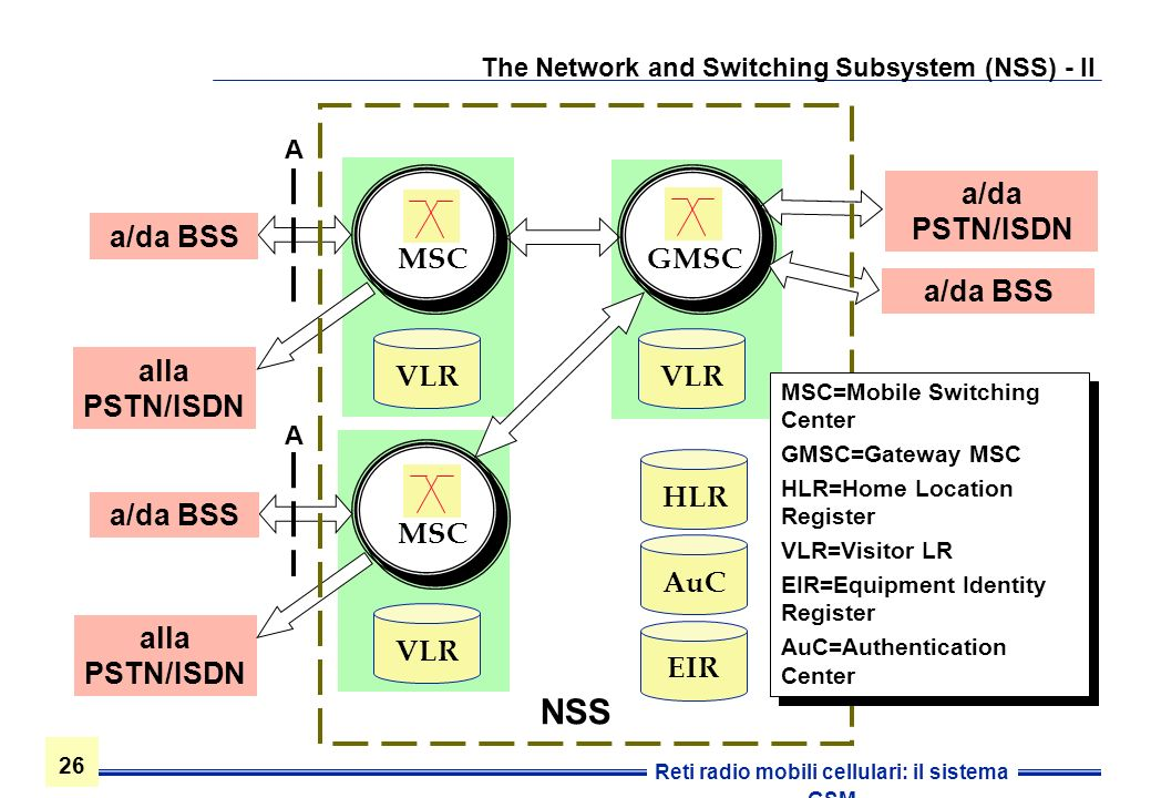 The Network and Switching Subsystem (NSS) - II