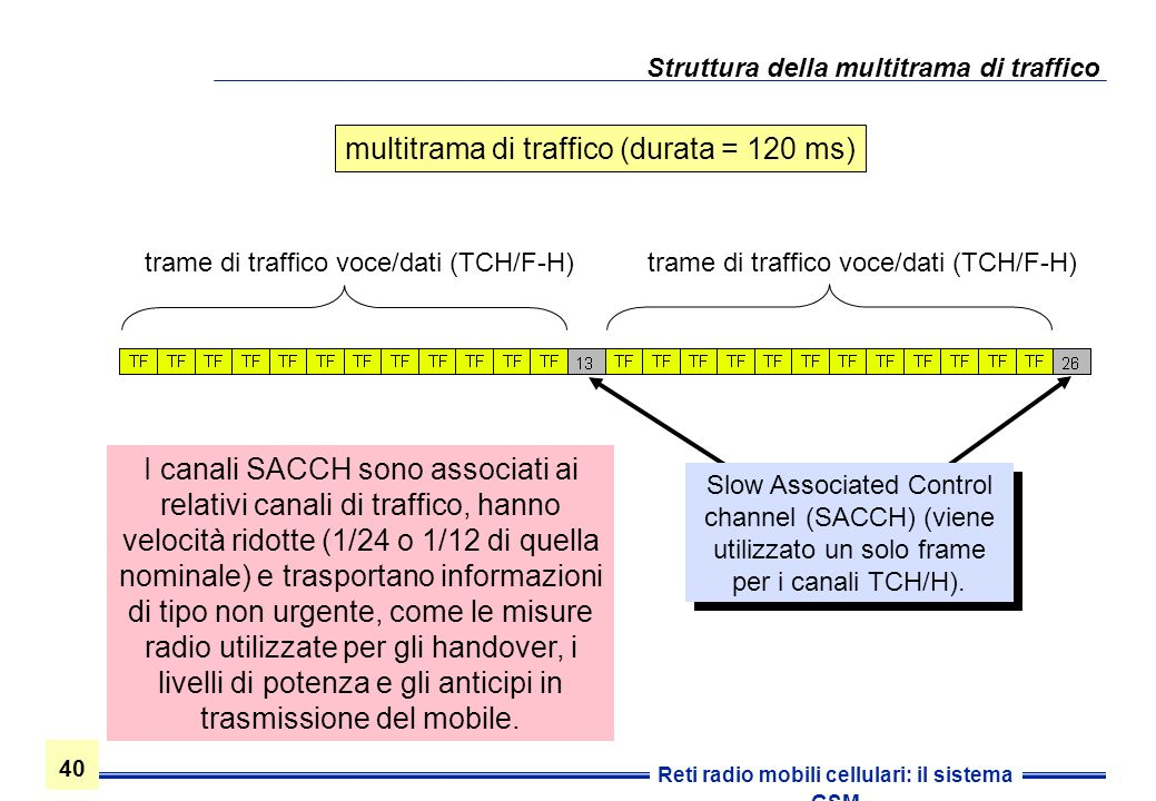 Struttura della multitrama di traffico