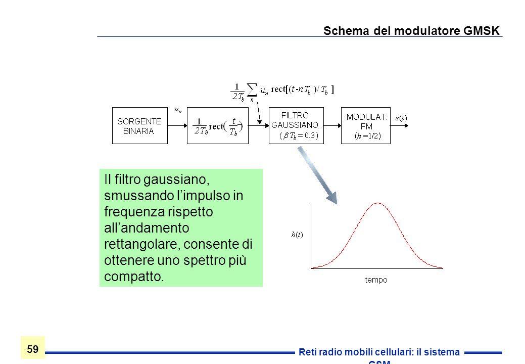 Schema del modulatore GMSK