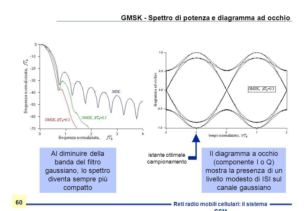 GMSK - Spettro di potenza e diagramma ad occhio