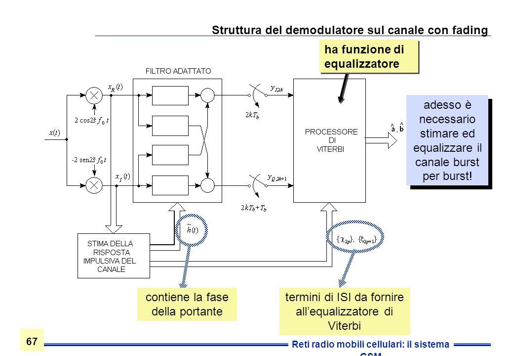 Struttura del demodulatore sul canale con fading