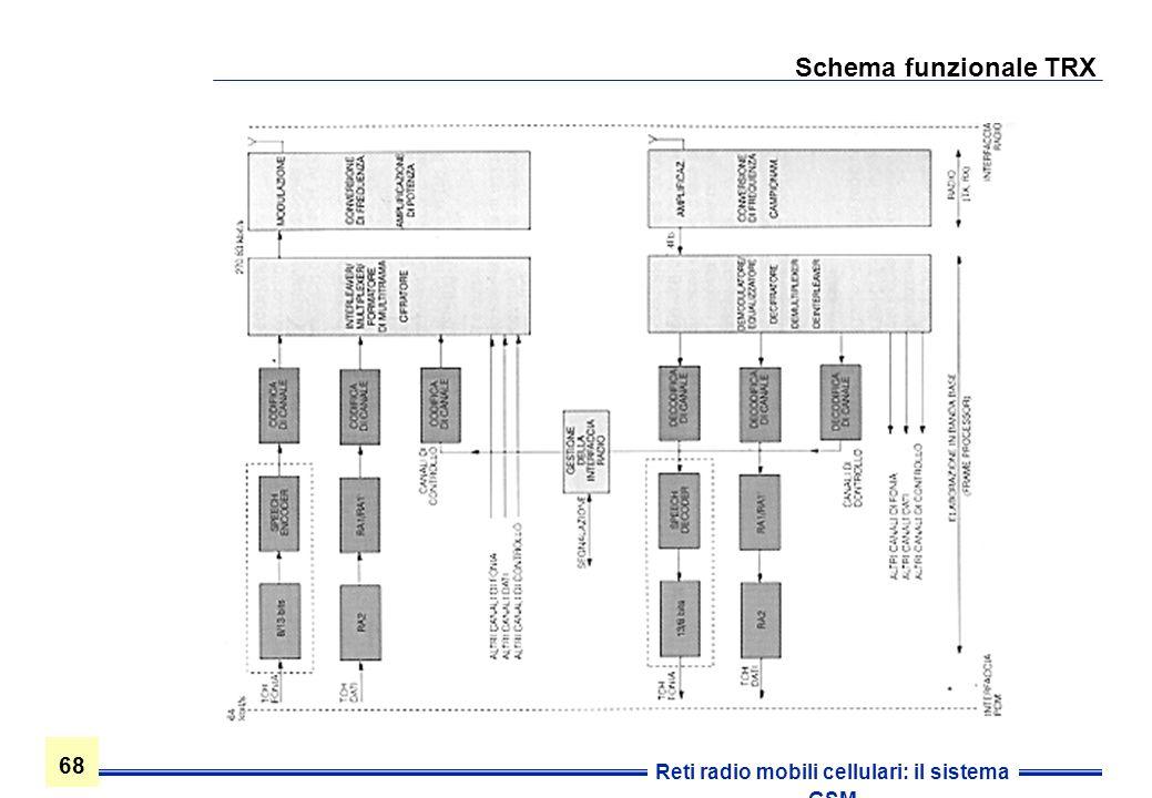 Schema funzionale TRX
