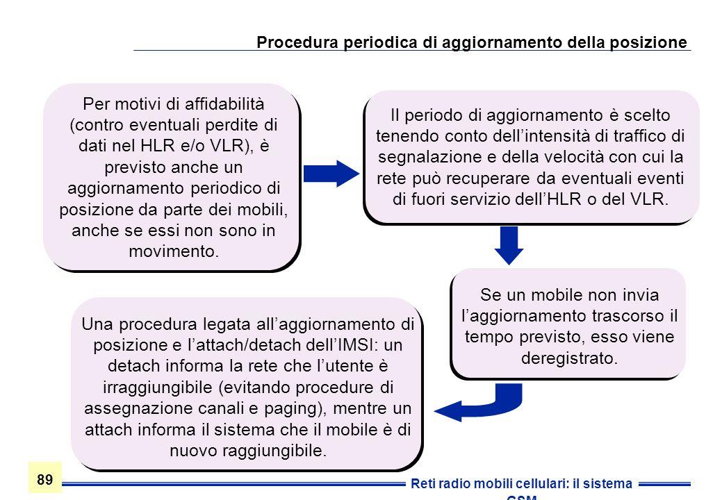 Procedura periodica di aggiornamento della posizione