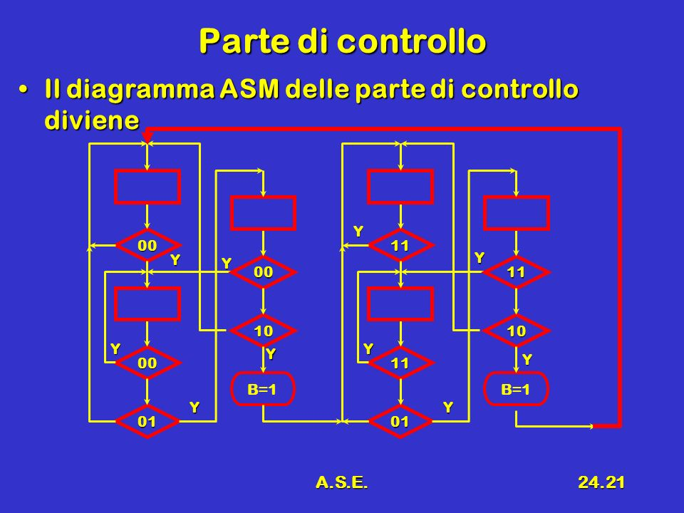 Parte di controllo Il diagramma ASM delle parte di controllo diviene