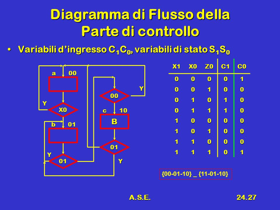 Diagramma di Flusso della Parte di controllo