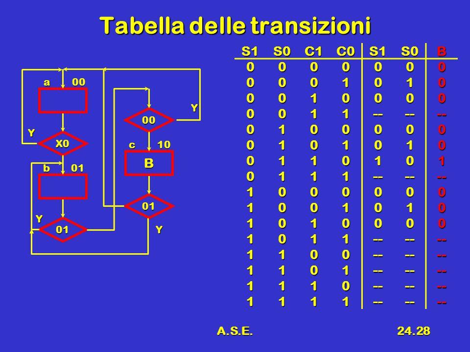 Tabella delle transizioni
