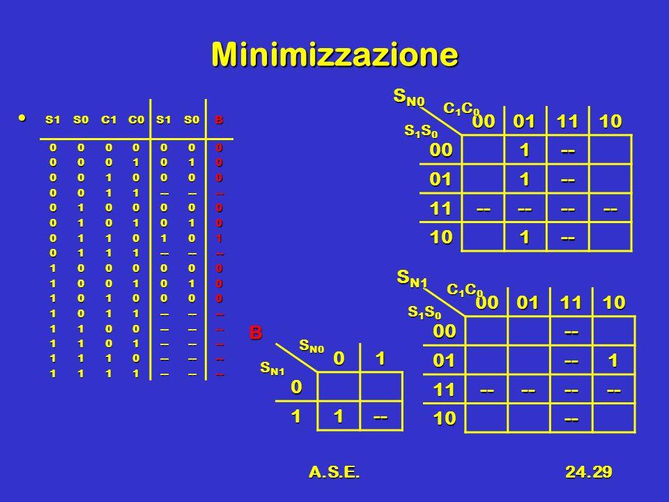Minimizzazione SN0 00 01 11 10 1 -- SN1 00 01 11 10 -- 1 B 1 -- A.S.E.