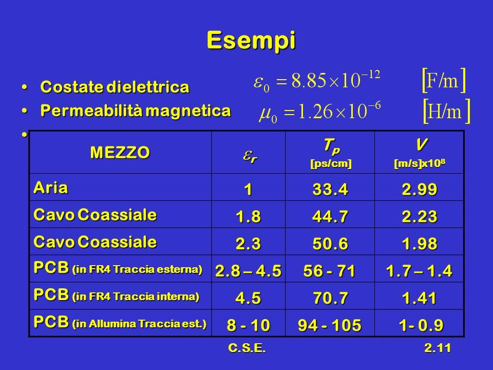 Esempi er Costate dielettrica Permeabilità magnetica MEZZO Tp V Aria 1