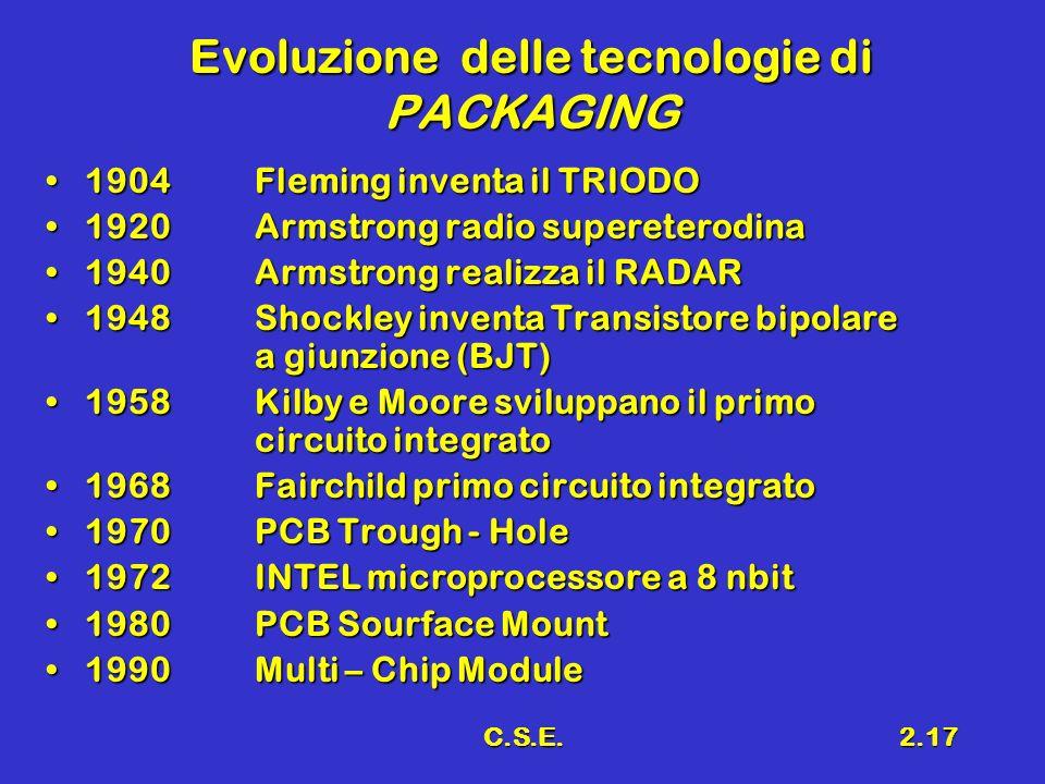 Evoluzione delle tecnologie di PACKAGING