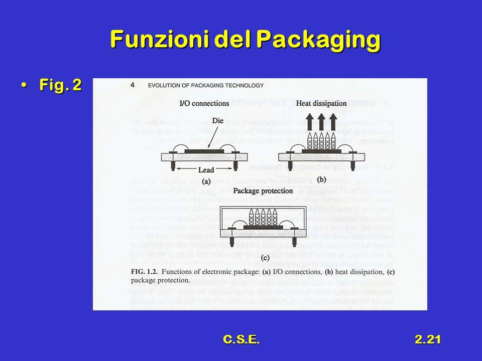 Funzioni del Packaging