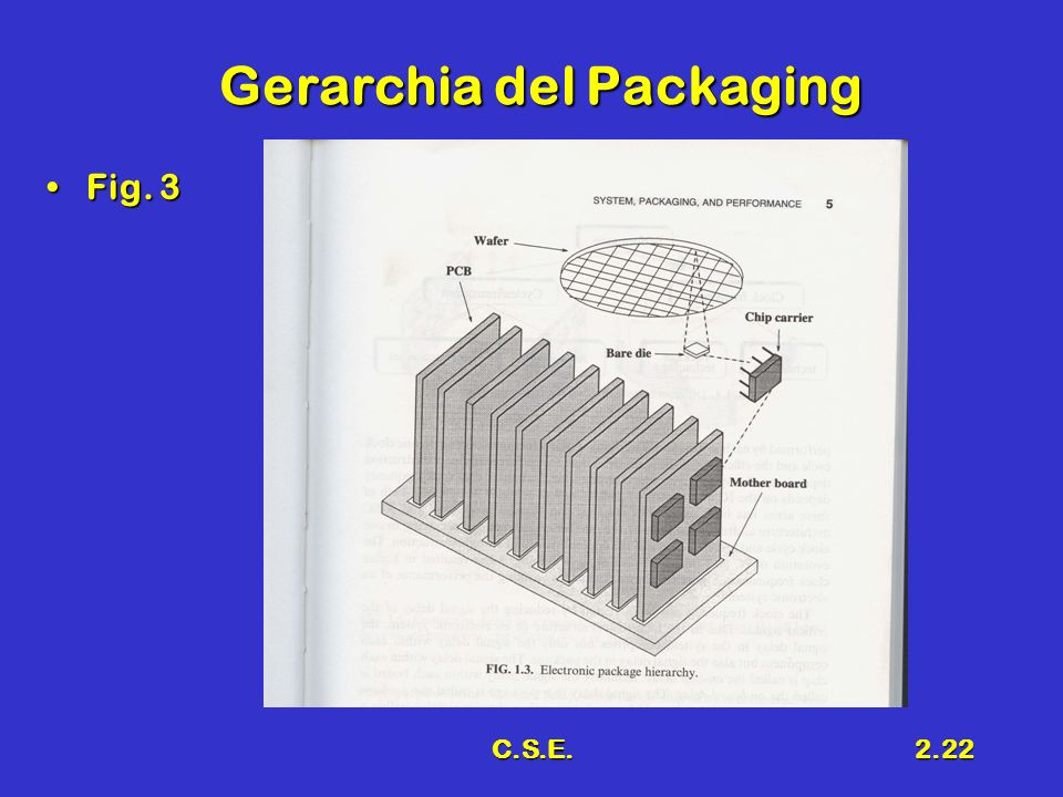 Gerarchia del Packaging