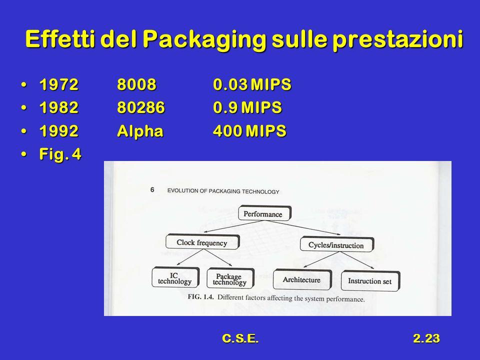 Effetti del Packaging sulle prestazioni