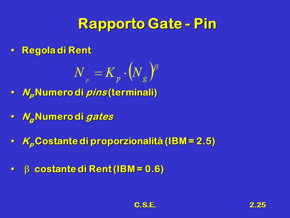 Rapporto Gate - Pin Regola di Rent Np Numero di pins (terminali)