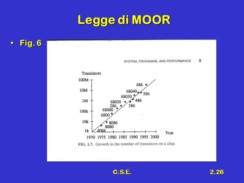 Legge di MOOR Fig. 6 C.S.E.