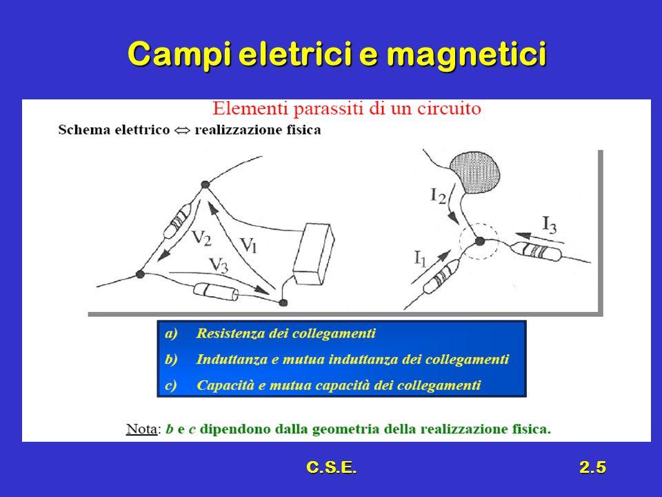Campi eletrici e magnetici