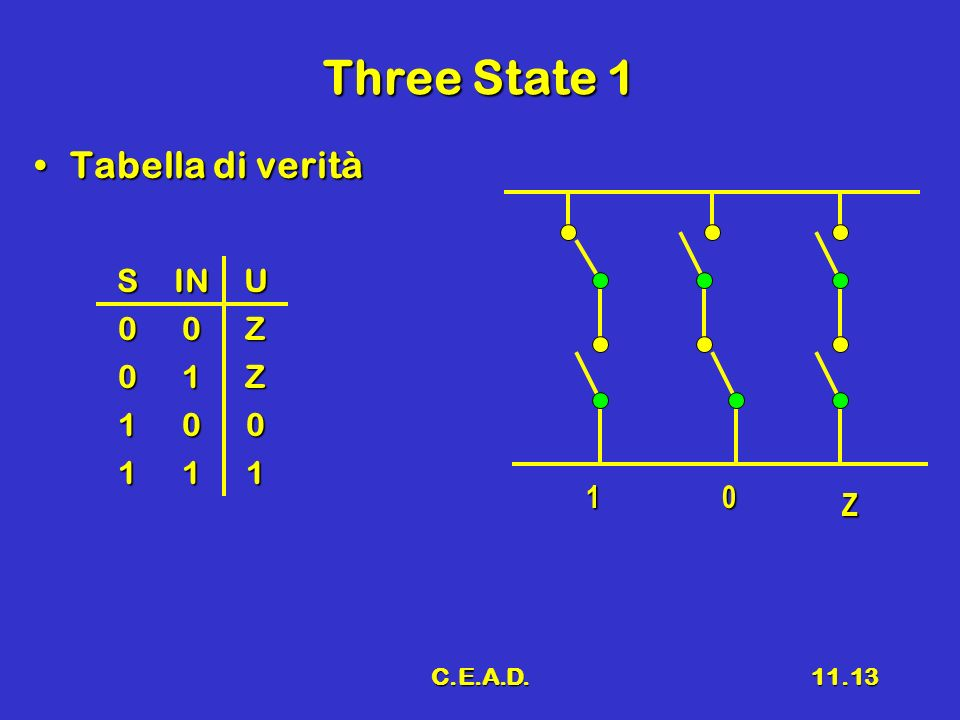 Three State 1 Tabella di verità S IN U Z 1 1 Z C.E.A.D.