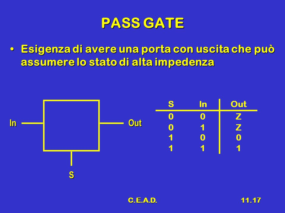 PASS GATE Esigenza di avere una porta con uscita che può assumere lo stato di alta impedenza. In. Out.