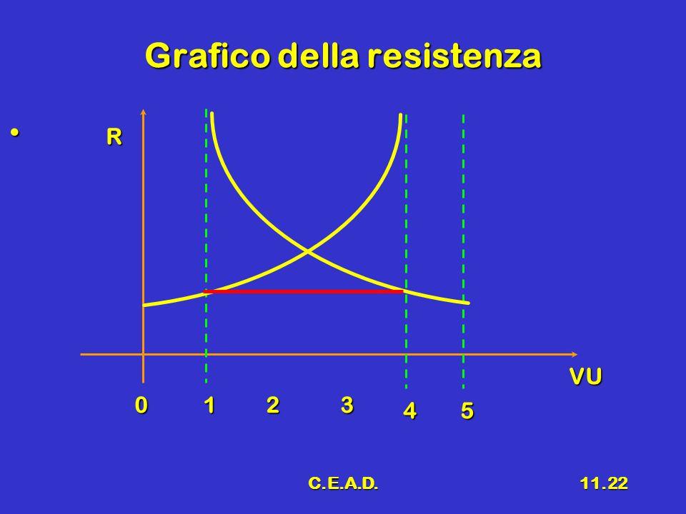 Grafico della resistenza