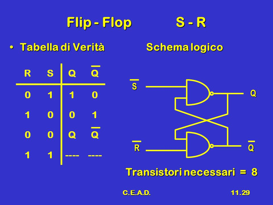 Flip - Flop S - R Tabella di Verità Schema logico
