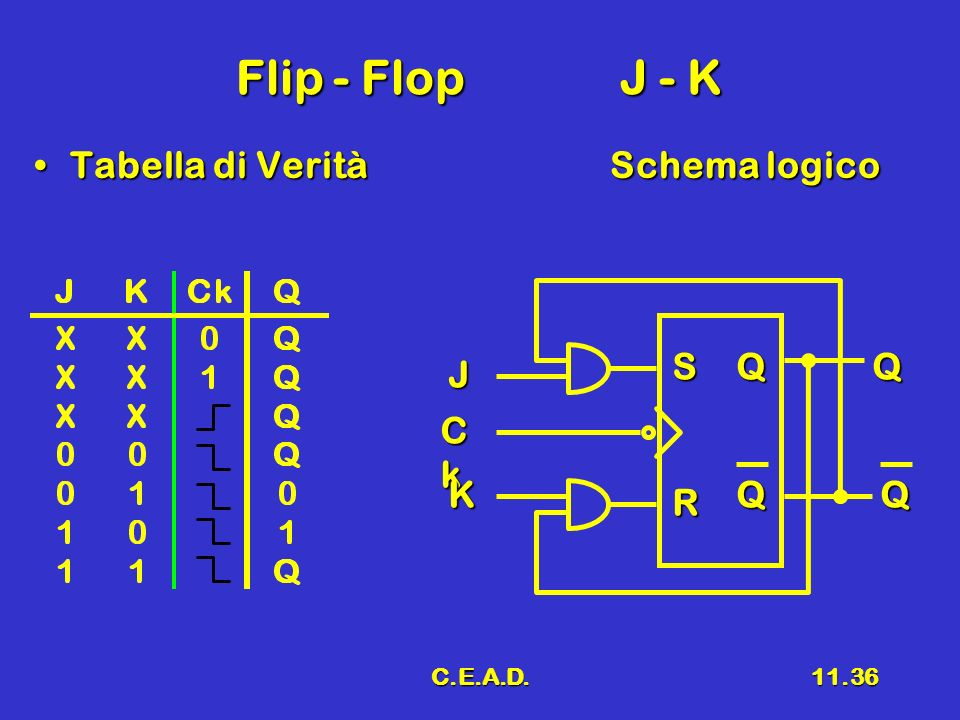 Flip - Flop J - K Tabella di Verità Schema logico S Q Q J Ck K Q Q R