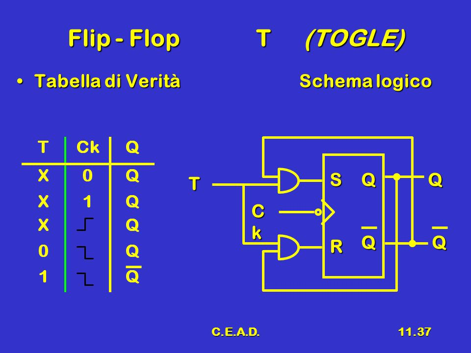 Flip - Flop T (TOGLE) Tabella di Verità Schema logico S Q Q T Ck Q Q R