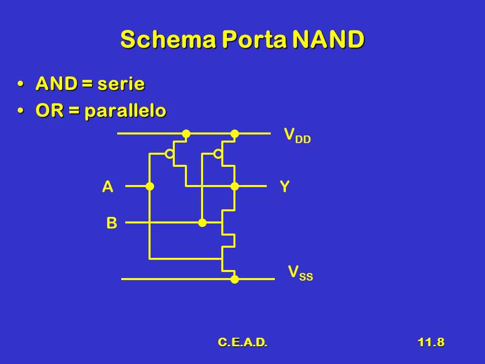 Schema Porta NAND AND = serie OR = parallelo VDD A Y B VSS C.E.A.D.