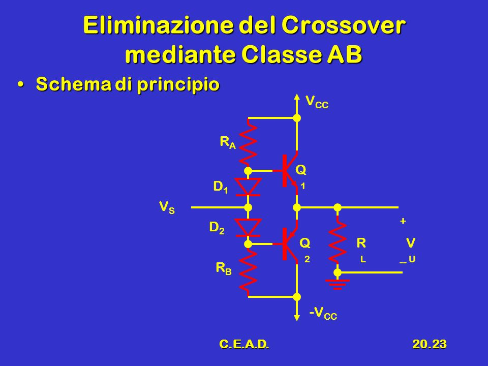 Eliminazione del Crossover mediante Classe AB