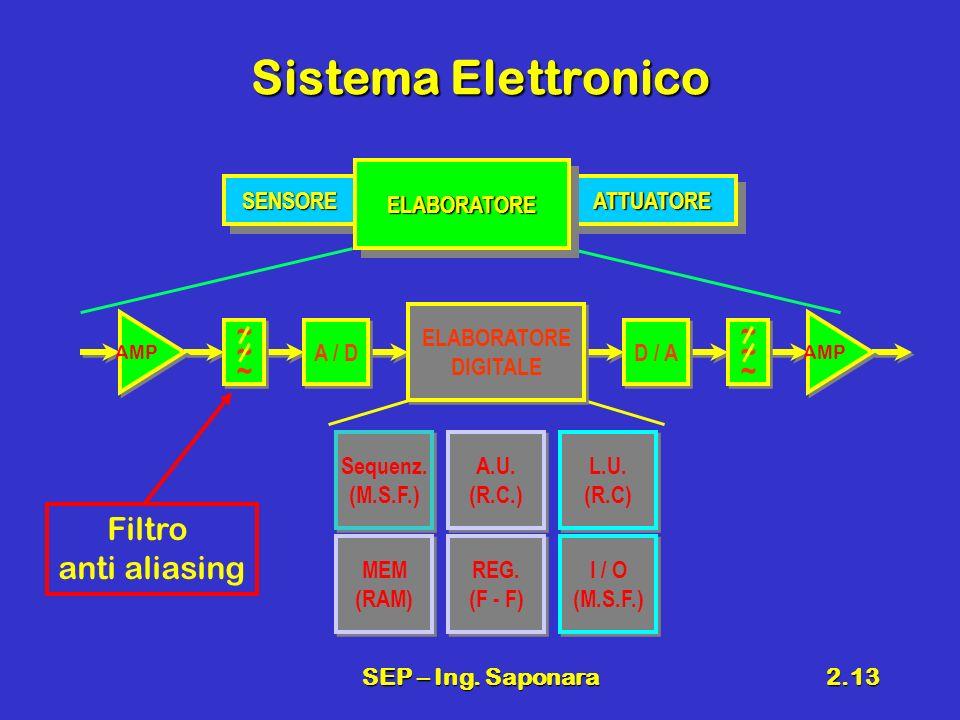 Sistema Elettronico ~ ~ Filtro anti aliasing ELABORATORE SENSORE