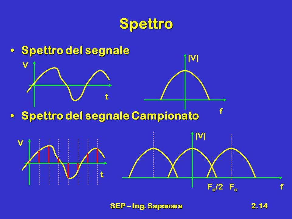 Spettro Spettro del segnale Spettro del segnale Campionato |V| V t f