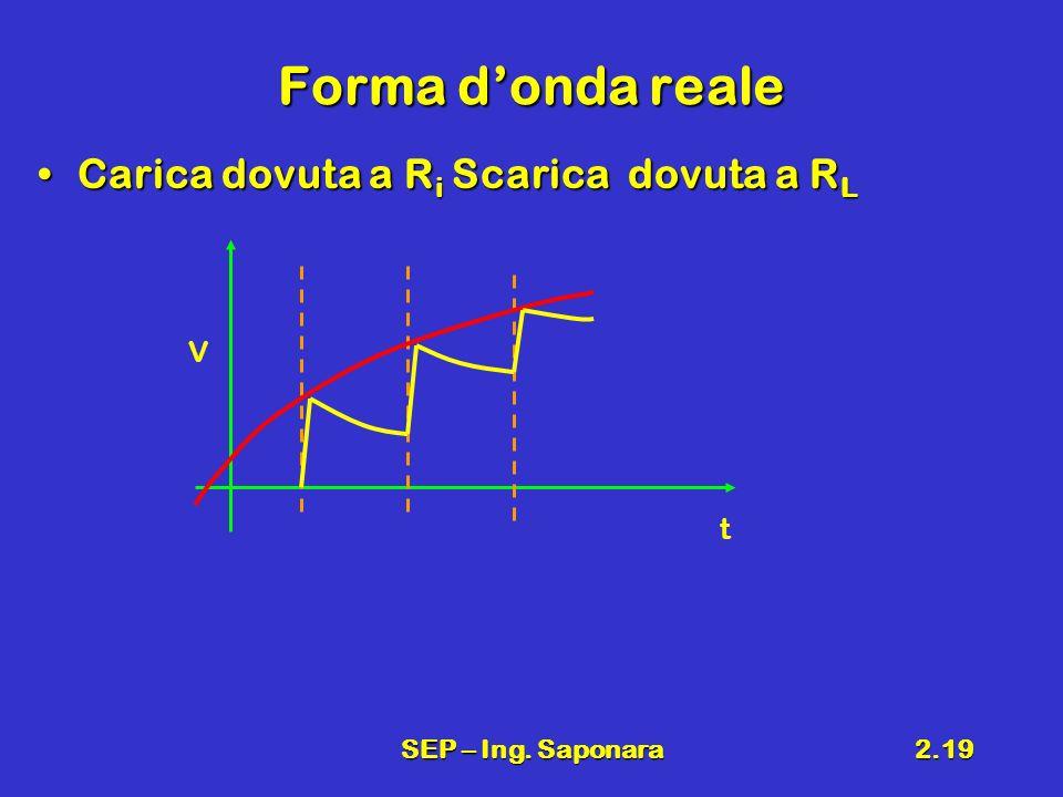 Forma d'onda reale Carica dovuta a Ri Scarica dovuta a RL V t
