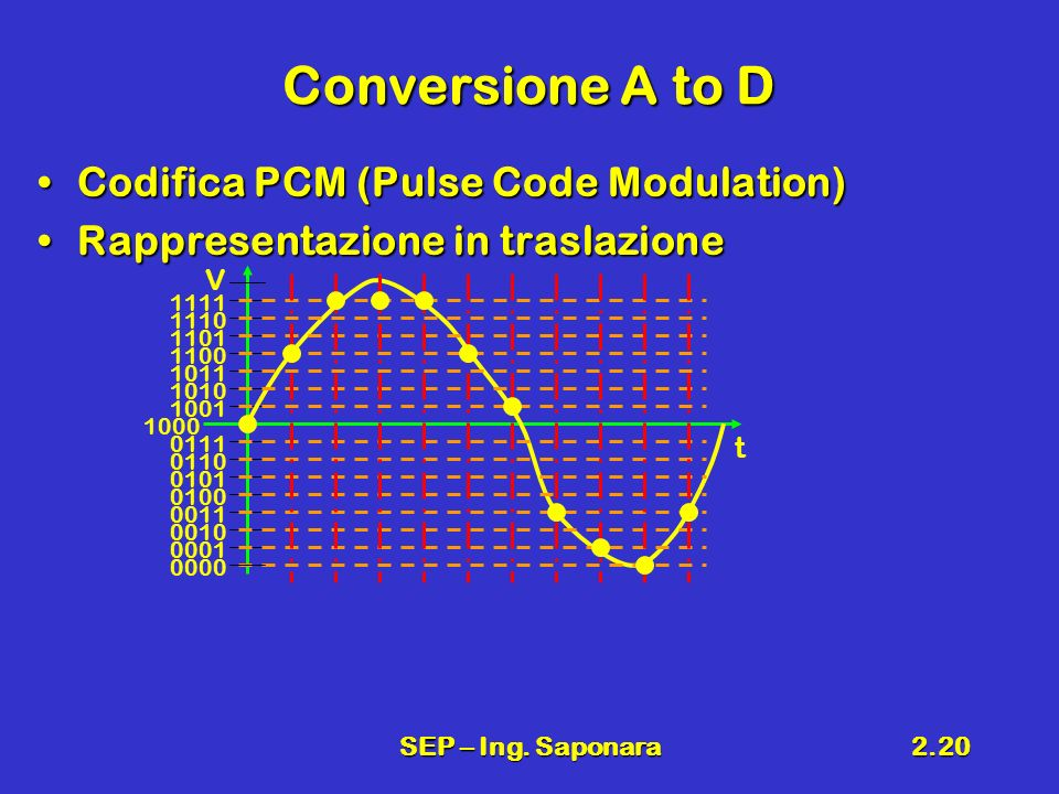 Conversione A to D Codifica PCM (Pulse Code Modulation)