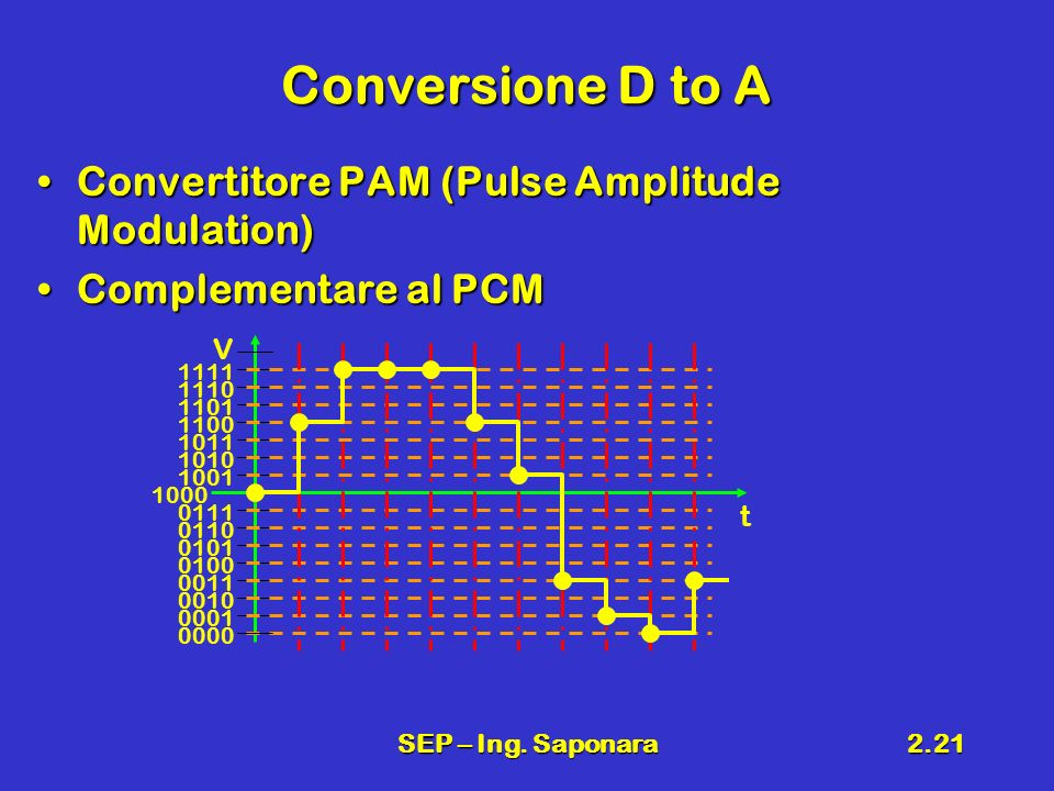 Conversione D to A Convertitore PAM (Pulse Amplitude Modulation)