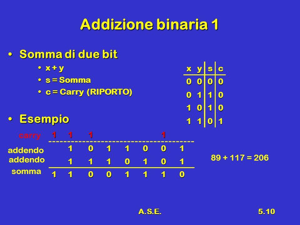 Addizione binaria 1 Somma di due bit Esempio x + y s = Somma